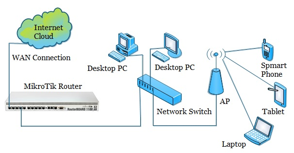 DHCP Enabled Network