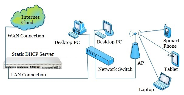 Static DHCP Enabled Network