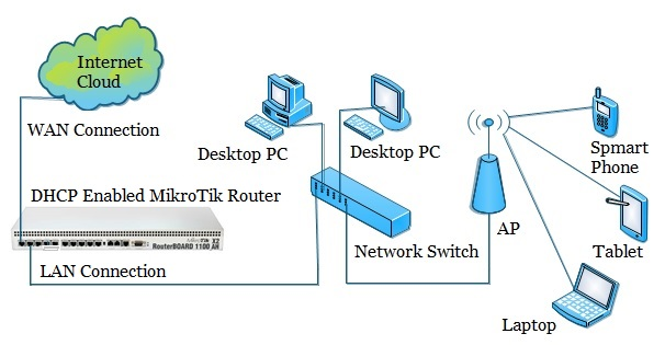 DHCP Enabled Network Diagram with MikroTik Router
