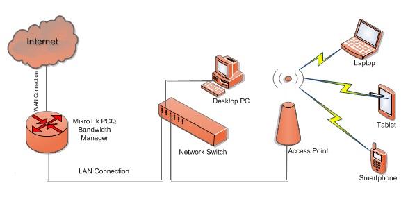 mikrotik-pcq-bandwidth-manger