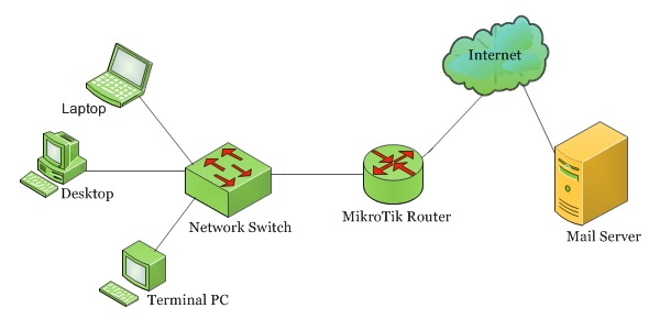 MikroTik Router Auto Backup via Email - System Zone
