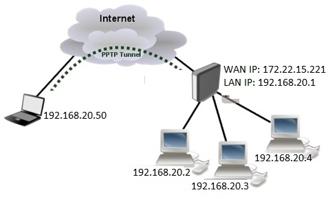 Client-server Network Topology
