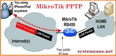 MikroTik VPN Configuration with PPTP (Connecting Remote Client