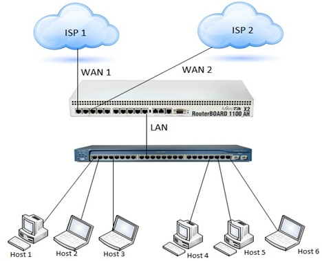 MikroTik Load Balancing over Multiple Gateways (2 WAN) - System Zone