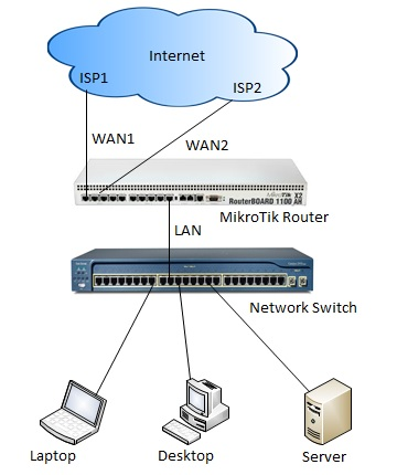 Load Balancing and Link Redundancy Network