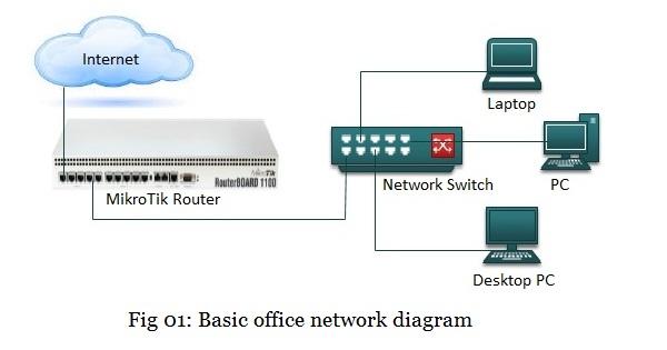 Basic Office Network Diagram