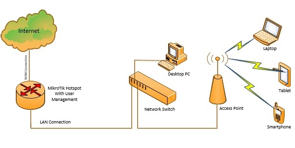 MikroTik Hotspot Network Diagram