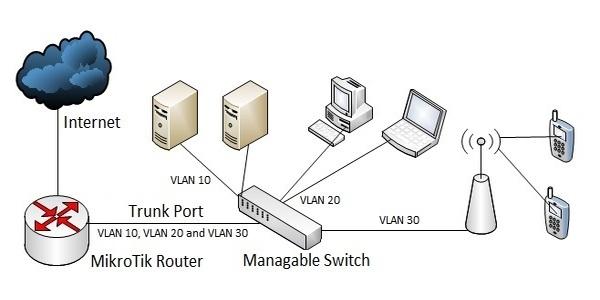 MikroTik VLAN Network