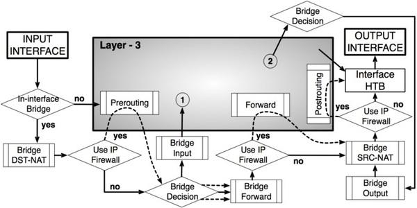 Mikrotik Routing Basics