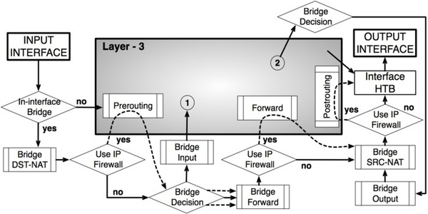 MikroTik Packet Flow Diagram