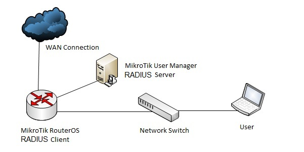 MikroTik RADIUS Server Network