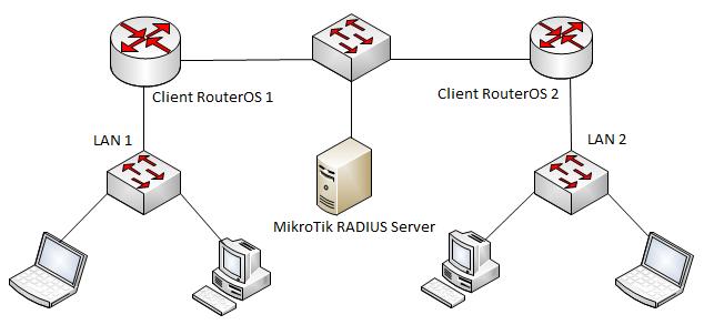 MikroTik User Manager RADIUS Server Network