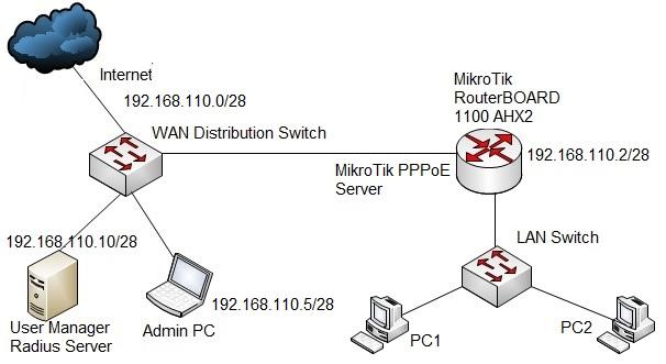MikroTik PPPoE Server with Radius Server
