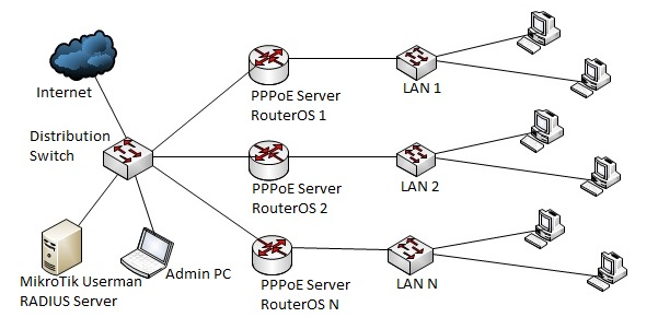 PPPoE Network with User Manager Radius Server