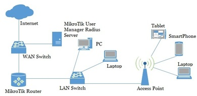 MikroTik DHCP Server Configuration with Radius Server - System Zone