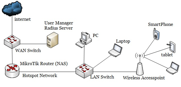 MikroTik Hotspot Network with User Manager Radius Server