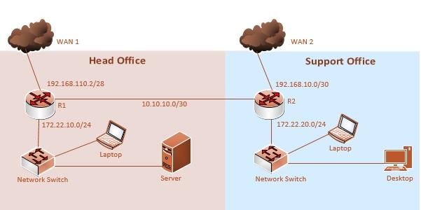 Centos 7 Ip Route Add Default Gateway
