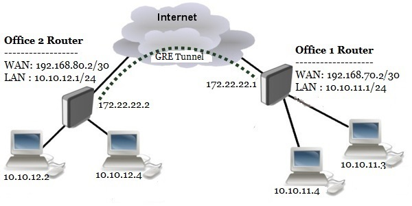 MikroTik Site to Site GRE Tunnel Configuration with IPsec