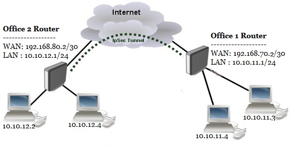 how to configure mikrotik router pdf