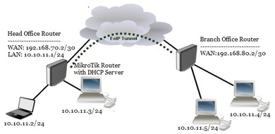 MikroTik EoIP Tunnel for Bridging LANs over the Internet