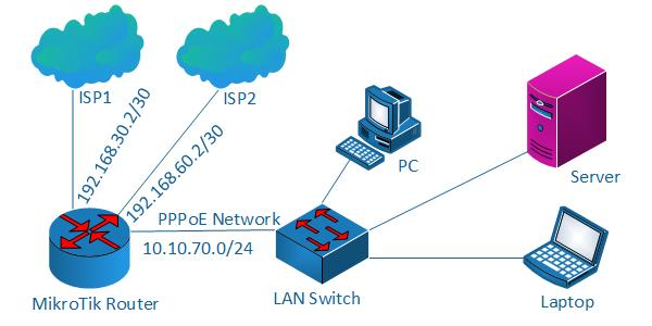 MikroTik Dual WAN PCC Load Balancing with PPPoE Server