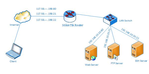 MikroTik Port Forwarding using Winbox - System Zone