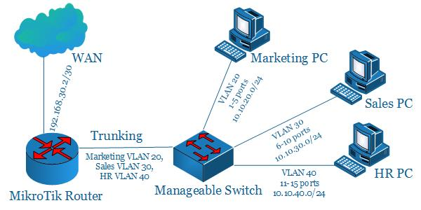 MikroTik VLAN Routing Configuration with Manageable Switch - System Zone