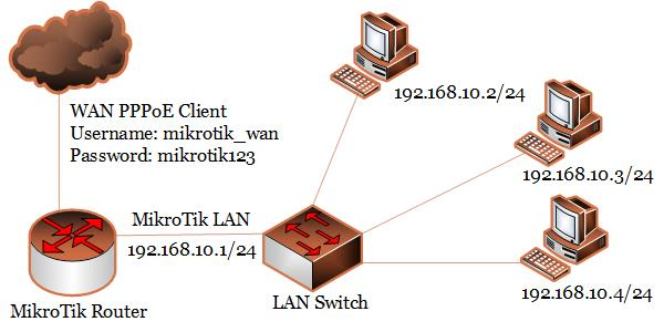 MikroTik Configuration with PPPoE WAN Connection - System Zone