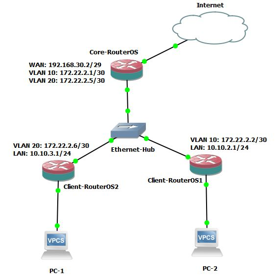 VLAN Routing Configuration between MikroTik RouterOS - System Zone