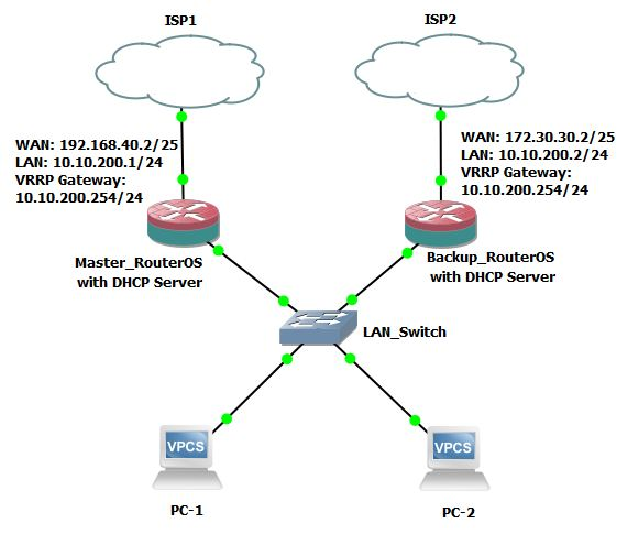 MikroTik VRRP Configuration with DHCP Server - System Zone