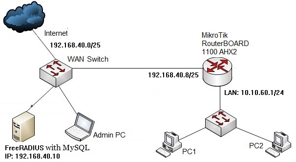 MikroTik Radius Configuration with FreeRADIUS and MySQL - System Zone
