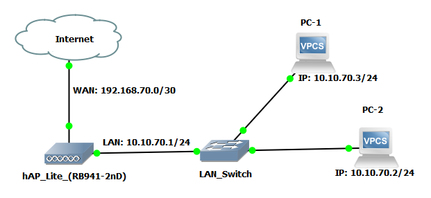 Mikrotik Wireless Ap Configuration With Dhcp Using Winbox